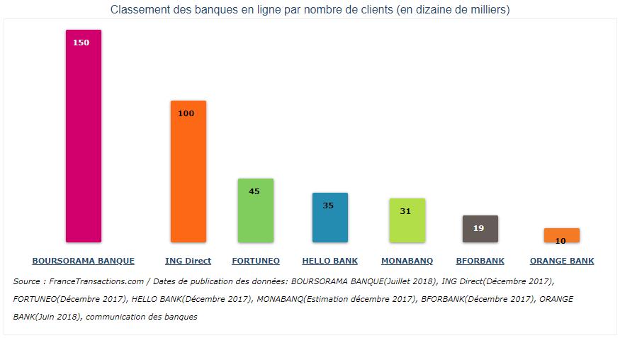 Comparaison du nombre de clients des banques en ligne